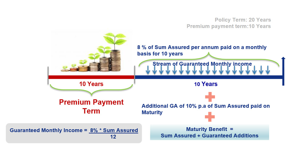 Bharti Axa Secure Income Plan